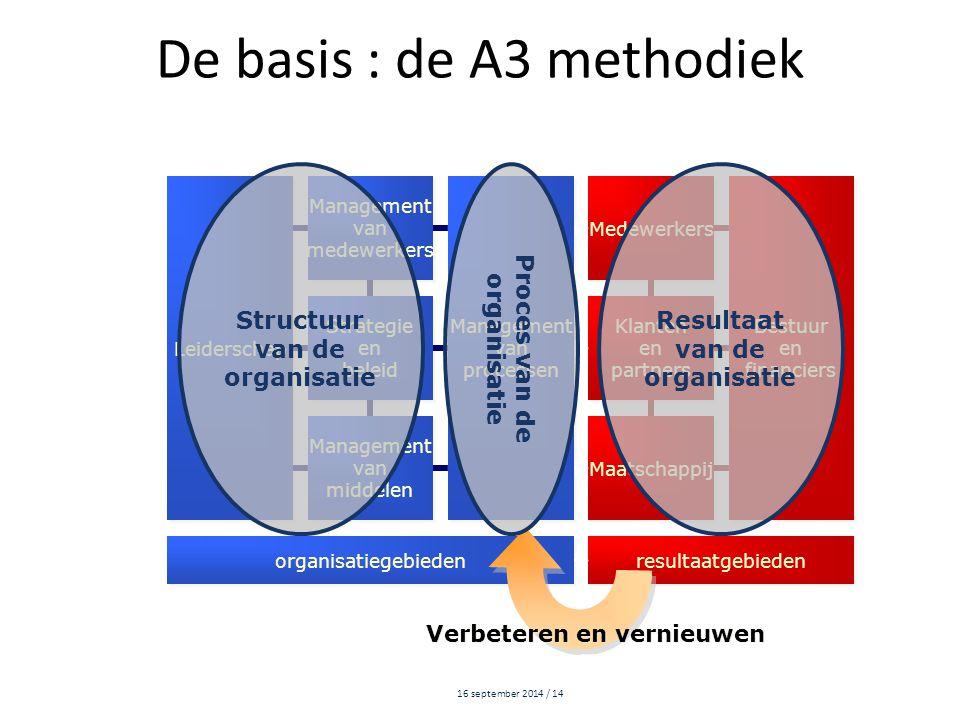 16 september 2014 / 14 De basis : de A3 methodiek Leiderschap Management van medewerkers Management van medewerkers Management van processen Managemen