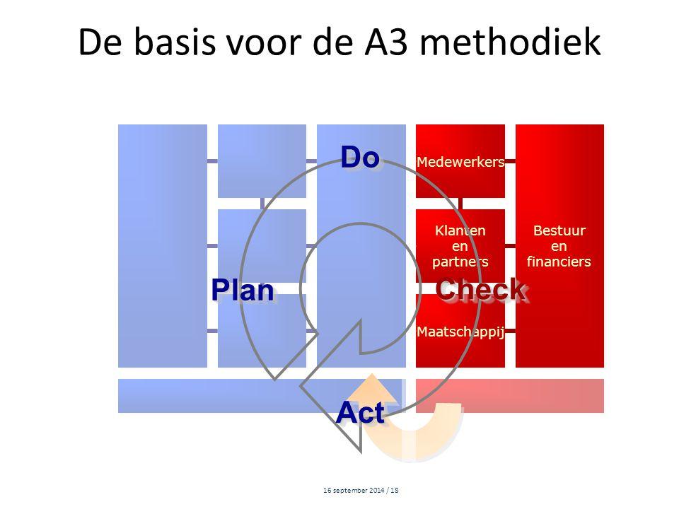 16 september 2014 / 18 De basis voor de A3 methodiek Medewerkers Bestuur en financiers Bestuur en financiers Klanten en partners Klanten en partners M