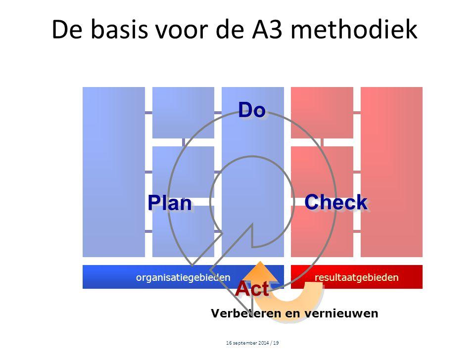 16 september 2014 / 19 De basis voor de A3 methodiek organisatiegebieden resultaatgebieden Verbeteren en vernieuwen ActAct PlanPlan DoDo CheckCheck