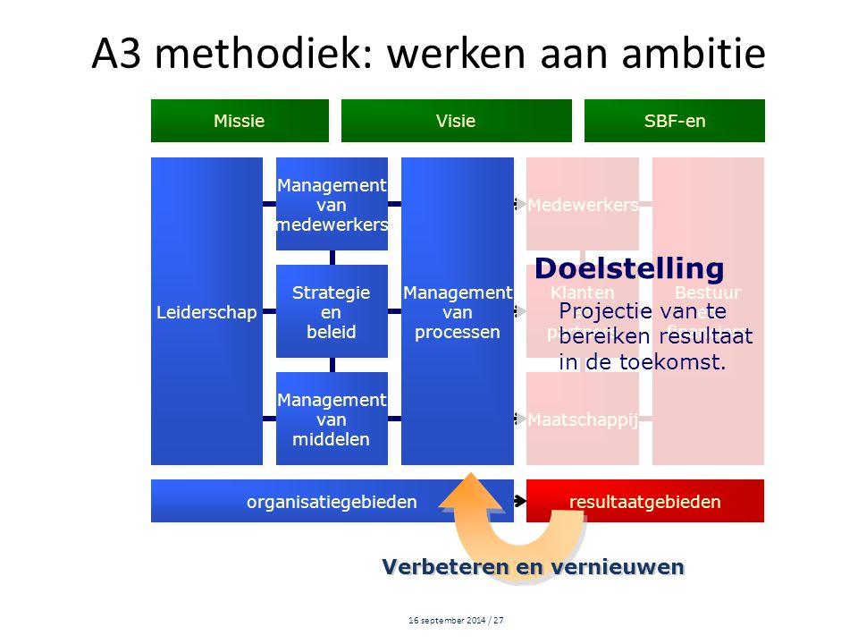 16 september 2014 / 27 Leiderschap Management van medewerkers Management van medewerkers Management van processen Management van processen Medewerkers