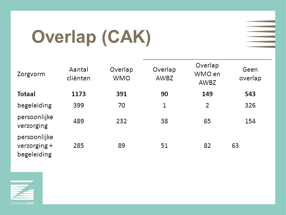 Overlap (CAK) Zorgvorm Aantal cliënten Overlap WMO Overlap AWBZ Overlap WMO en AWBZ Geen overlap Totaal117339190149543 begeleiding3997012326 persoonlijke verzorging 4892323865154 persoonlijke verzorging + begeleiding 28589518263