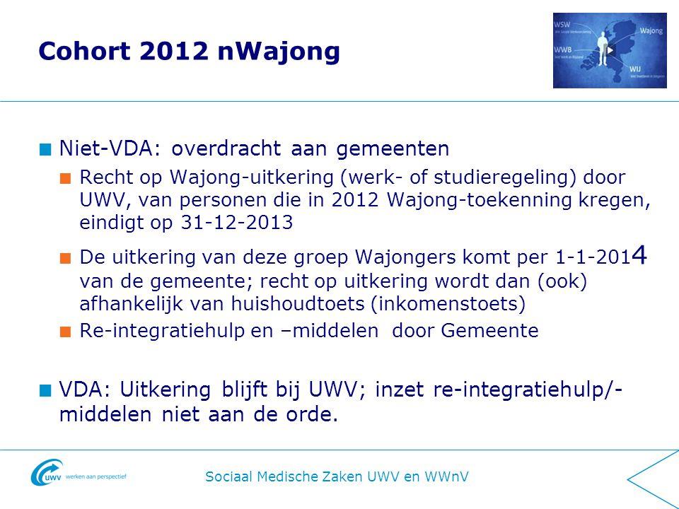 Informatiebijeenkomst Districtsmanagers WWNV 31-10-2011 Cohort 2012 nWajong Niet-VDA: overdracht aan gemeenten Recht op Wajong-uitkering (werk- of studieregeling) door UWV, van personen die in 2012 Wajong-toekenning kregen, eindigt op 31-12-2013 De uitkering van deze groep Wajongers komt per 1-1-201 4 van de gemeente; recht op uitkering wordt dan (ook) afhankelijk van huishoudtoets (inkomenstoets) Re-integratiehulp en –middelen door Gemeente VDA: Uitkering blijft bij UWV; inzet re-integratiehulp/- middelen niet aan de orde.