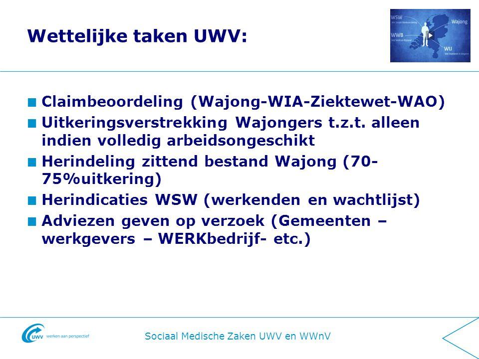 Informatiebijeenkomst Districtsmanagers WWNV 31-10-2011 Wettelijke taken UWV: Claimbeoordeling (Wajong-WIA-Ziektewet-WAO) Uitkeringsverstrekking Wajongers t.z.t.