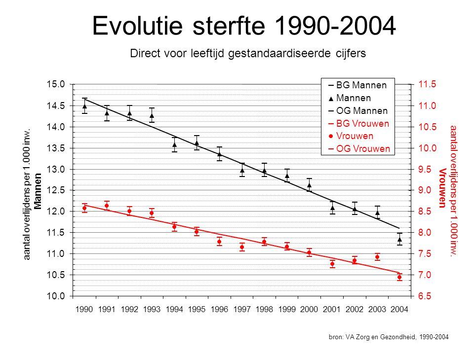 Evolutie sterfte 1990-2004 bron: VA Zorg en Gezondheid, 1990-2004 Direct voor leeftijd gestandaardiseerde cijfers