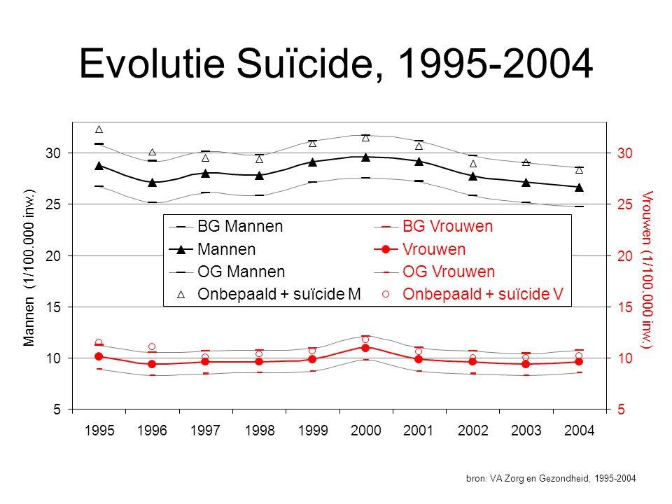 Evolutie Suïcide, 1995-2004 bron: VA Zorg en Gezondheid, 1995-2004 5 10 15 20 25 30 1995199619971998199920002001200220032004 Mannen (1/100.000 inw.) 5