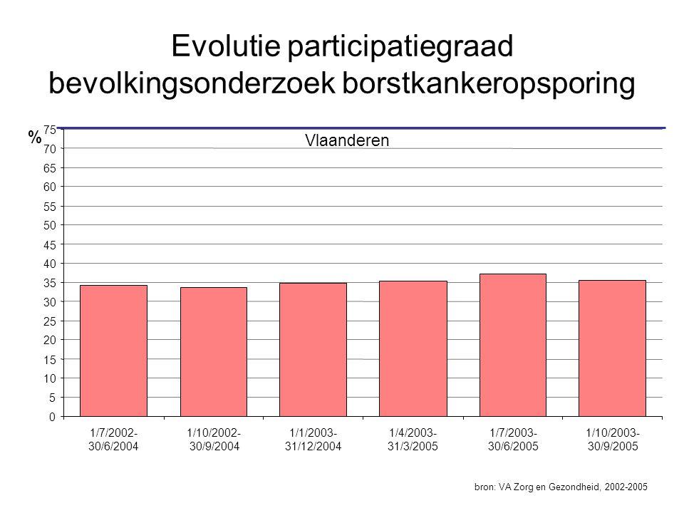 Vlaanderen 0 5 10 15 20 25 30 35 40 45 50 55 60 65 70 75 1/7/2002- 30/6/2004 1/10/2002- 30/9/2004 1/1/2003- 31/12/2004 1/4/2003- 31/3/2005 1/7/2003- 3