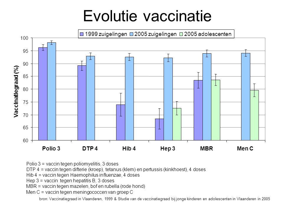 Evolutie vaccinatie bron: Vaccinatiegraad in Vlaanderen, 1999 & Studie van de vaccinatiegraad bij jonge kinderen en adolescenten in Vlaanderen in 2005