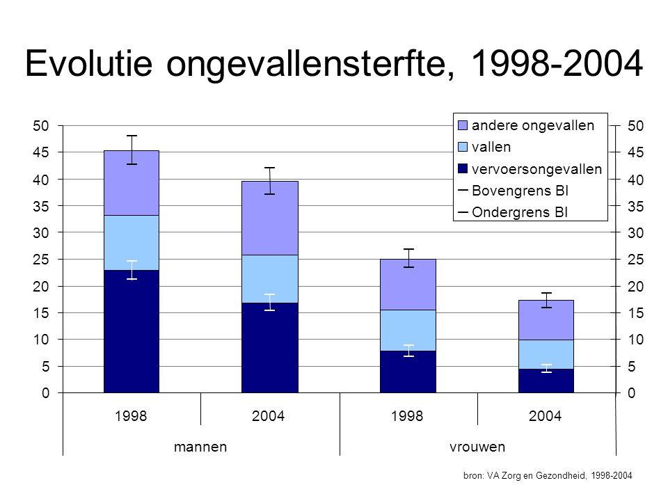 Evolutie ongevallensterfte, 1998-2004 bron: VA Zorg en Gezondheid, 1998-2004