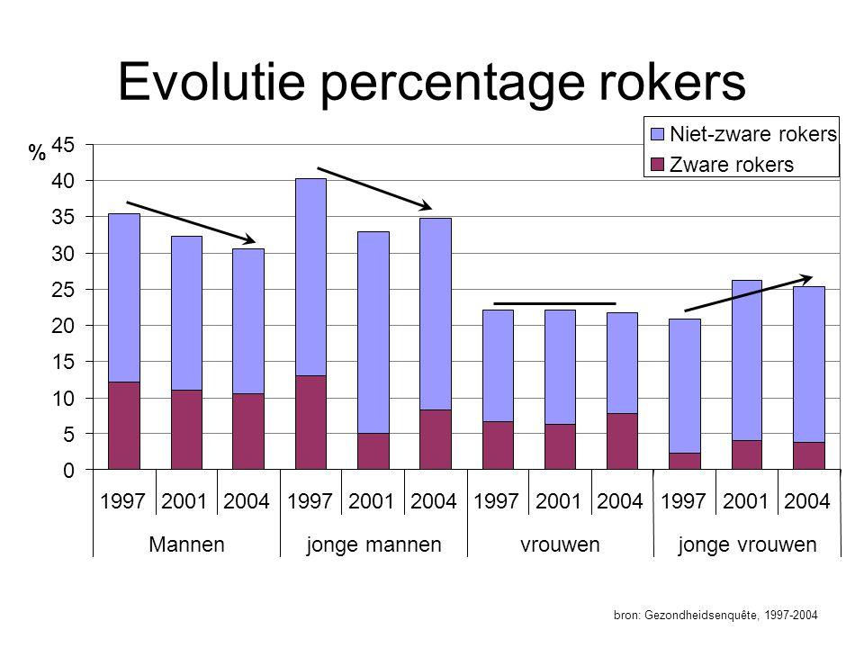 Evolutie percentage rokers bron: Gezondheidsenquête, 1997-2004
