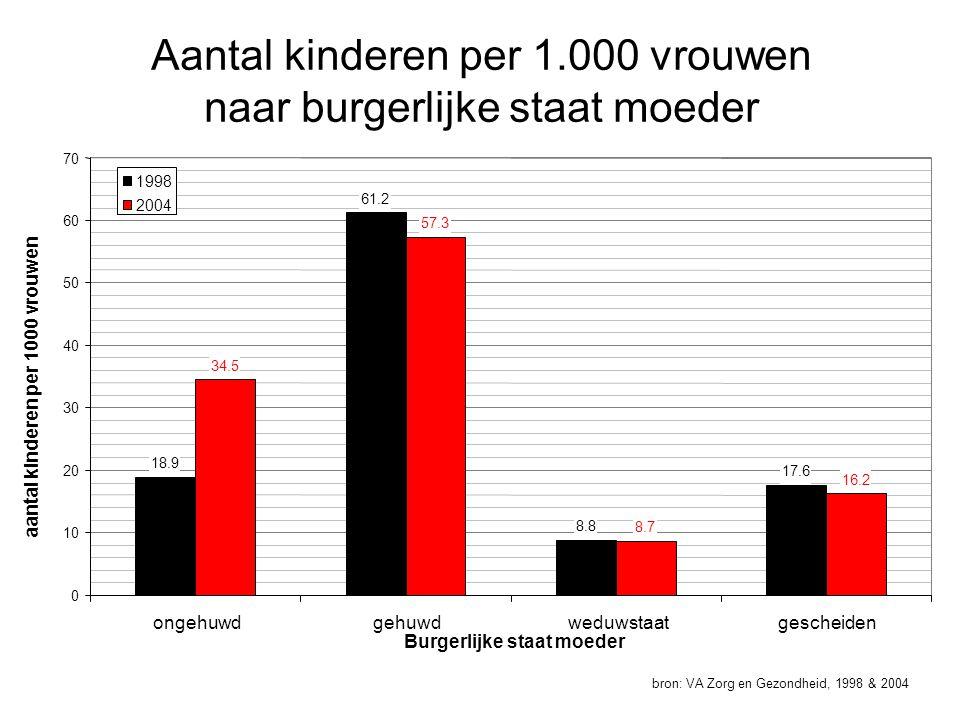 Aantal kinderen per 1.000 vrouwen naar burgerlijke staat moeder bron: VA Zorg en Gezondheid, 1998 & 2004 18.9 61.2 8.8 17.6 34.5 57.3 8.7 16.2 0 10 20