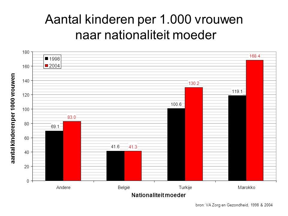 Aantal kinderen per 1.000 vrouwen naar nationaliteit moeder bron: VA Zorg en Gezondheid, 1998 & 2004