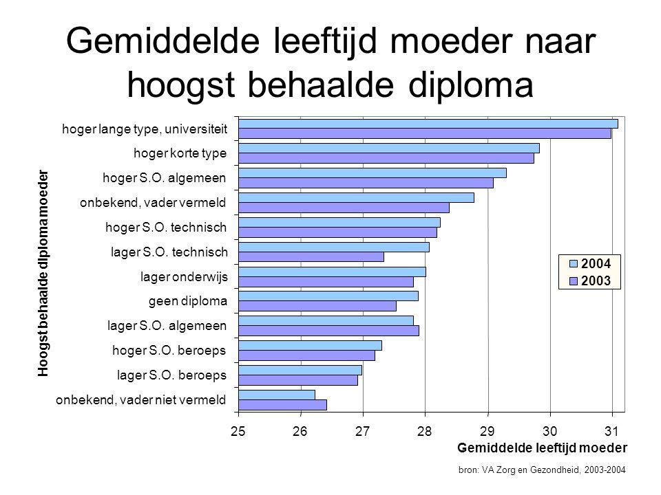 Gemiddelde leeftijd moeder naar hoogst behaalde diploma bron: VA Zorg en Gezondheid, 2003-2004 25262728293031 onbekend, vader niet vermeld lager S.O.