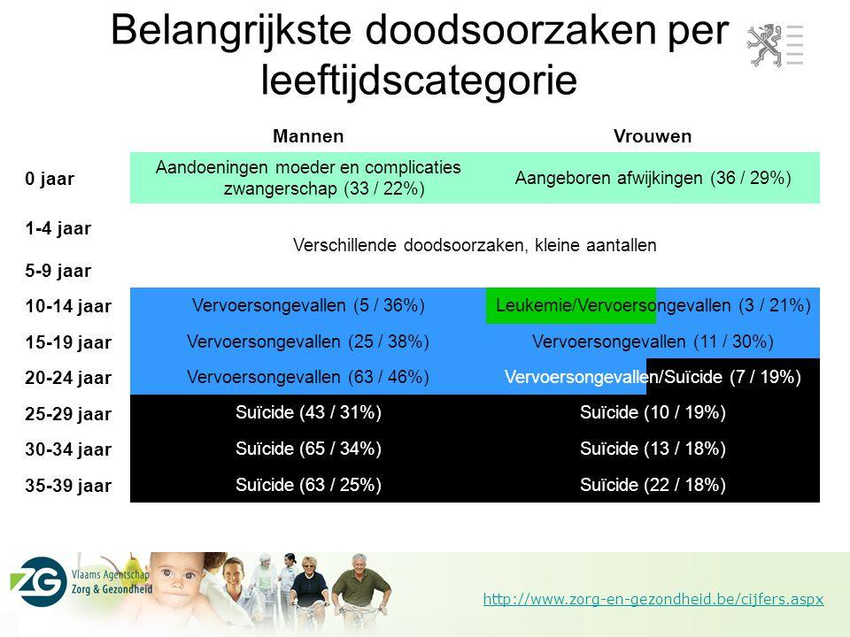 http://www.zorg-en-gezondheid.be/cijfers.aspx Belangrijkste doodsoorzaken per leeftijdscategorie MannenVrouwen 0 jaar Aandoeningen moeder en complicat