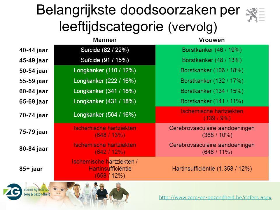 http://www.zorg-en-gezondheid.be/cijfers.aspx MannenVrouwen 40-44 jaar Suïcide (82 / 22%)Borstkanker (46 / 19%) 45-49 jaar Suïcide (91 / 15%)Borstkank