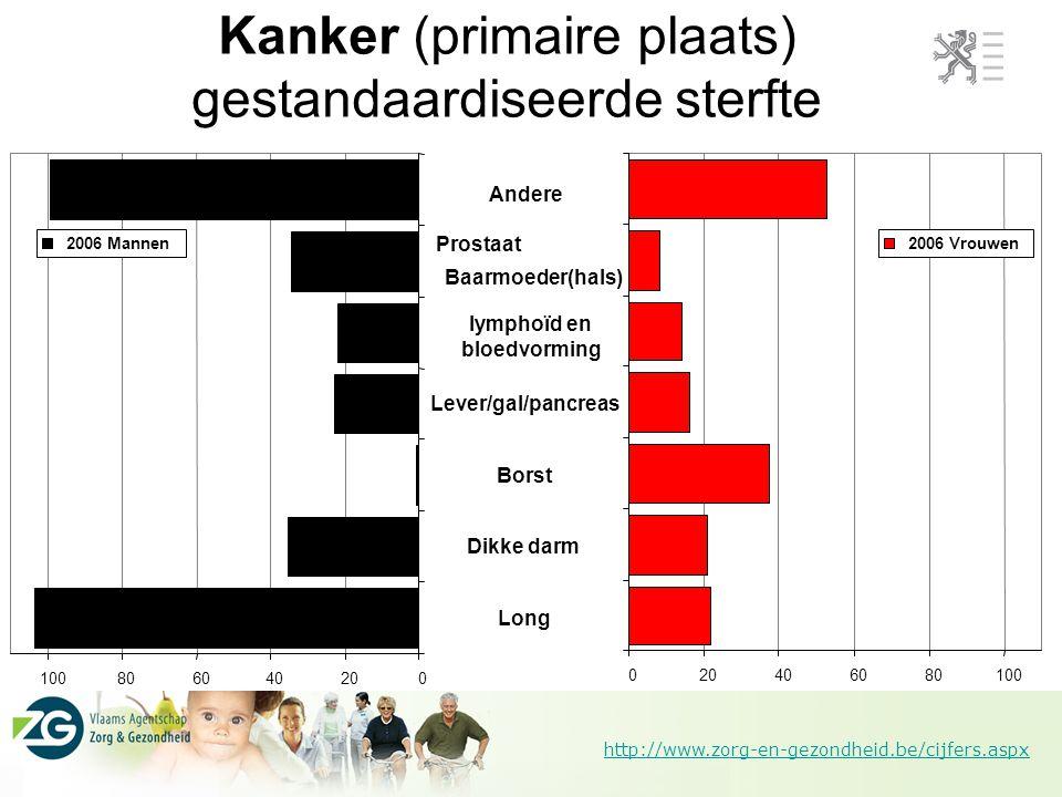 http://www.zorg-en-gezondheid.be/cijfers.aspx Kanker (primaire plaats) gestandaardiseerde sterfte 020406080100 2006 Mannen lymphoïd en bloedvorming Pr
