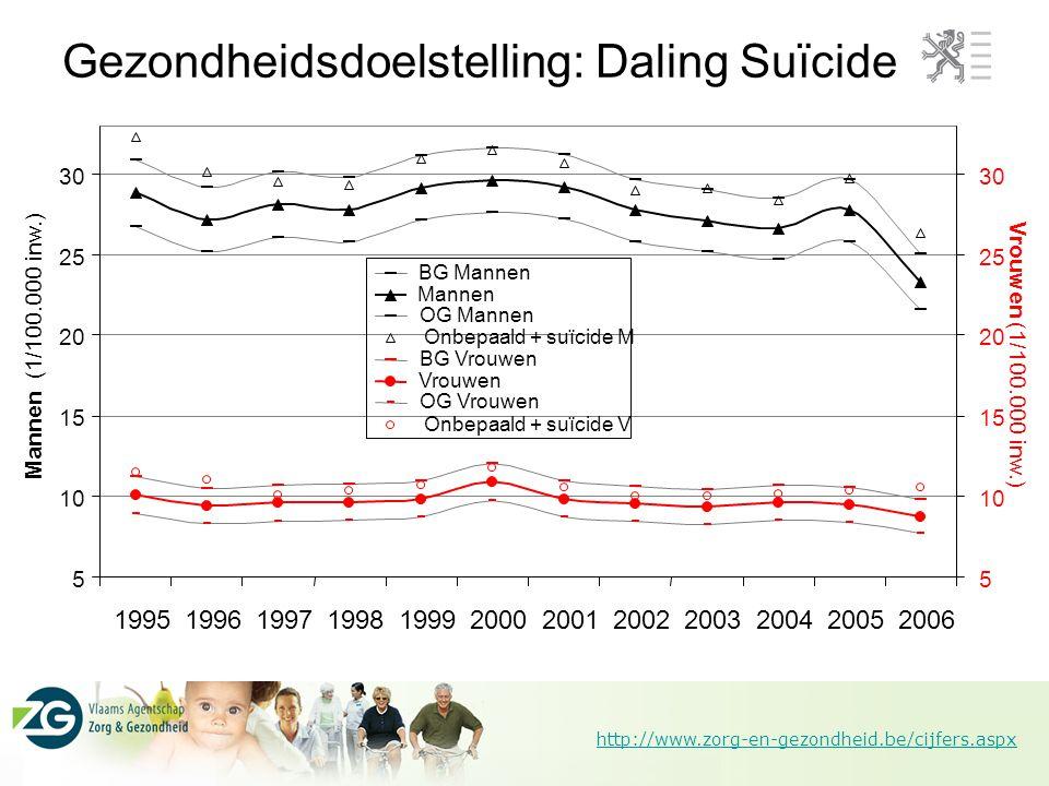 http://www.zorg-en-gezondheid.be/cijfers.aspx Gezondheidsdoelstelling: Daling Suïcide 5 10 15 20 25 30 19951996199719981999200020012002200320042005200