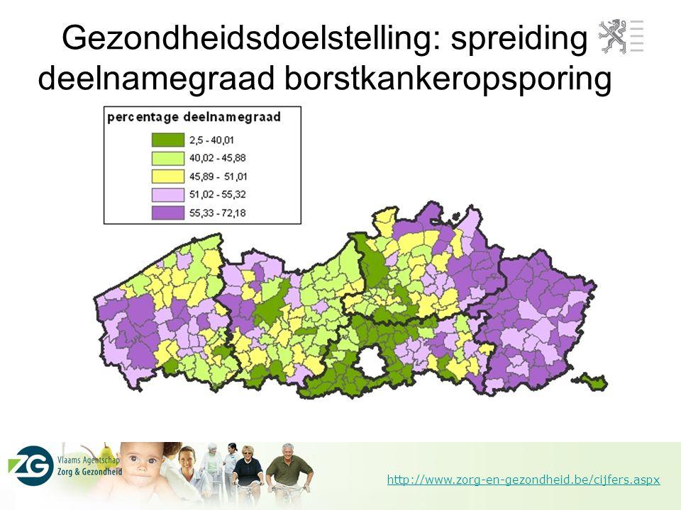 http://www.zorg-en-gezondheid.be/cijfers.aspx Gezondheidsdoelstelling: spreiding deelnamegraad borstkankeropsporing