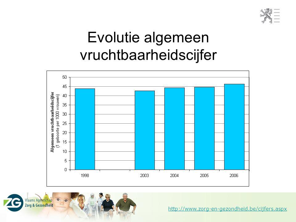 http://www.zorg-en-gezondheid.be/cijfers.aspx Evolutie algemeen vruchtbaarheidscijfer