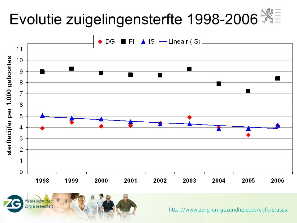 http://www.zorg-en-gezondheid.be/cijfers.aspx Evolutie zuigelingensterfte 1998-2006