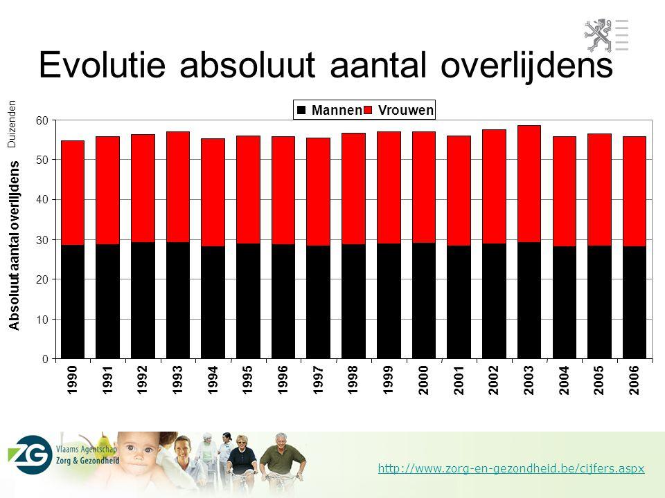 http://www.zorg-en-gezondheid.be/cijfers.aspx Leeftijdsverdeling suïcide 2006 versus 2000 Mannen 2000 Vrouwen 2000