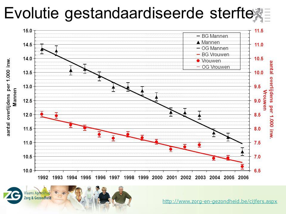 http://www.zorg-en-gezondheid.be/cijfers.aspx Levensverwachting blijft stijgen 12,710,3op 75-jarige leeftijd 20,917,3op 65-jarige leeftijd 39,034,4op 45-jarige leeftijd 63,458,3op 20-jarige leeftijd 82,277,0op 1-jarige leeftijd 82,977,7bij geboorte 2006 11,3 19,1 36,9 61,8 80,5 80,8 19982006 8,9 15,2 31,8 56,2 74,8 75,1 1998 VrouwenMannen