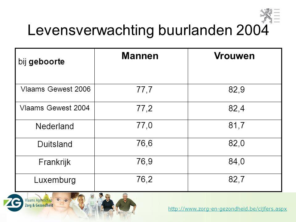 http://www.zorg-en-gezondheid.be/cijfers.aspx Levensverwachting buurlanden 2004 Luxemburg Frankrijk Duitsland Nederland Vlaams Gewest 2006 82,7 84,0 8