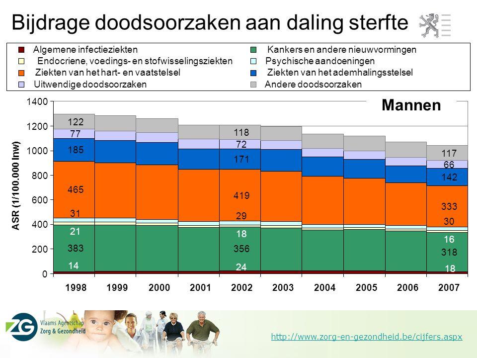 http://www.zorg-en-gezondheid.be/cijfers.aspx Bijdrage doodsoorzaken aan daling sterfte Mannen