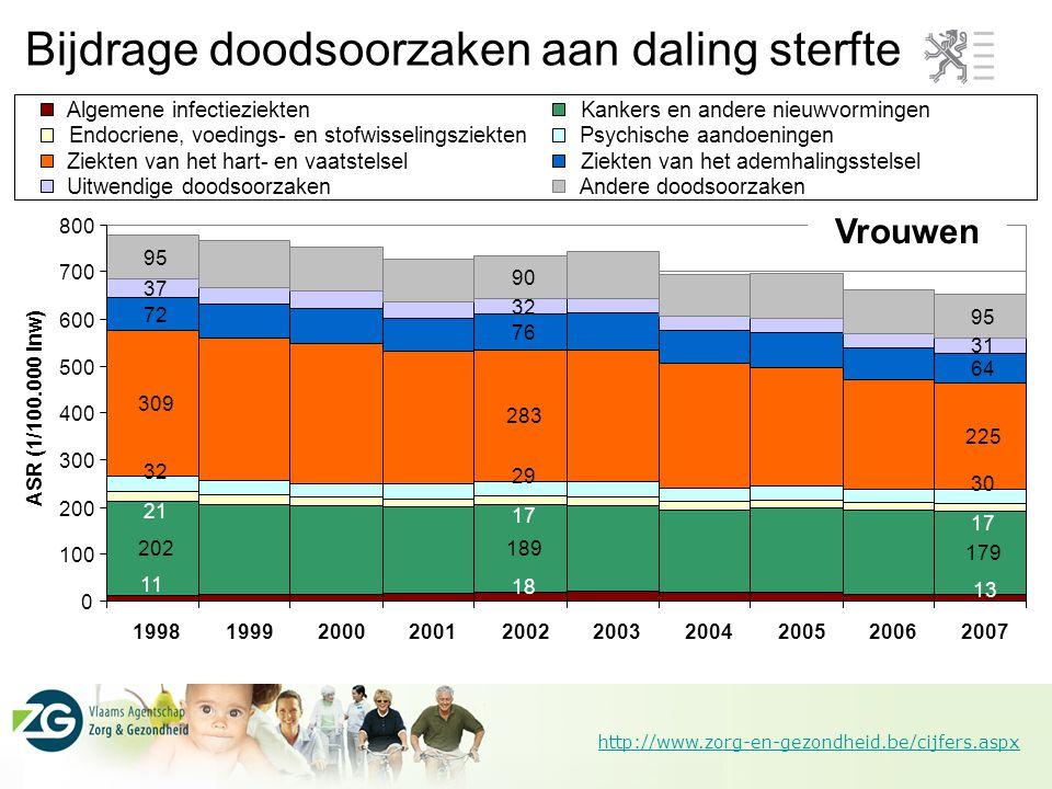 http://www.zorg-en-gezondheid.be/cijfers.aspx Bijdrage doodsoorzaken aan daling sterfte Vrouwen