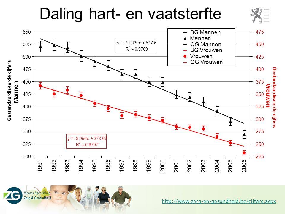 http://www.zorg-en-gezondheid.be/cijfers.aspx Daling hart- en vaatsterfte y = -11.339x + 547.5 R 2 = 0.9709 y = -8.056x + 373.67 R 2 = 0.9707 300 325
