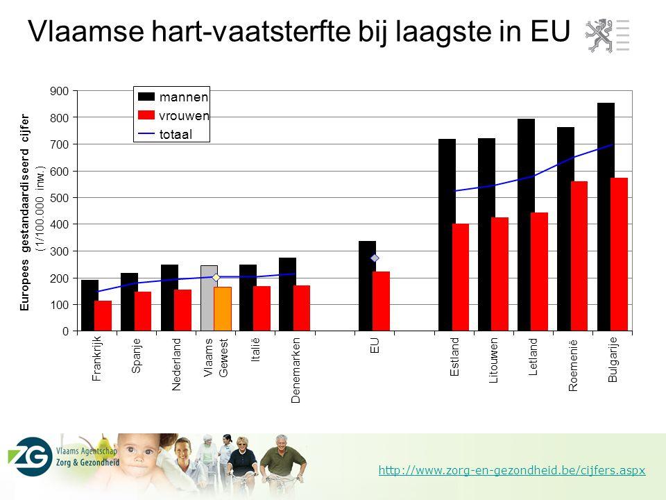 http://www.zorg-en-gezondheid.be/cijfers.aspx Vlaamse hart-vaatsterfte bij laagste in EU 0 100 200 300 400 500 600 700 800 900 Frankrijk Spanje Nederl