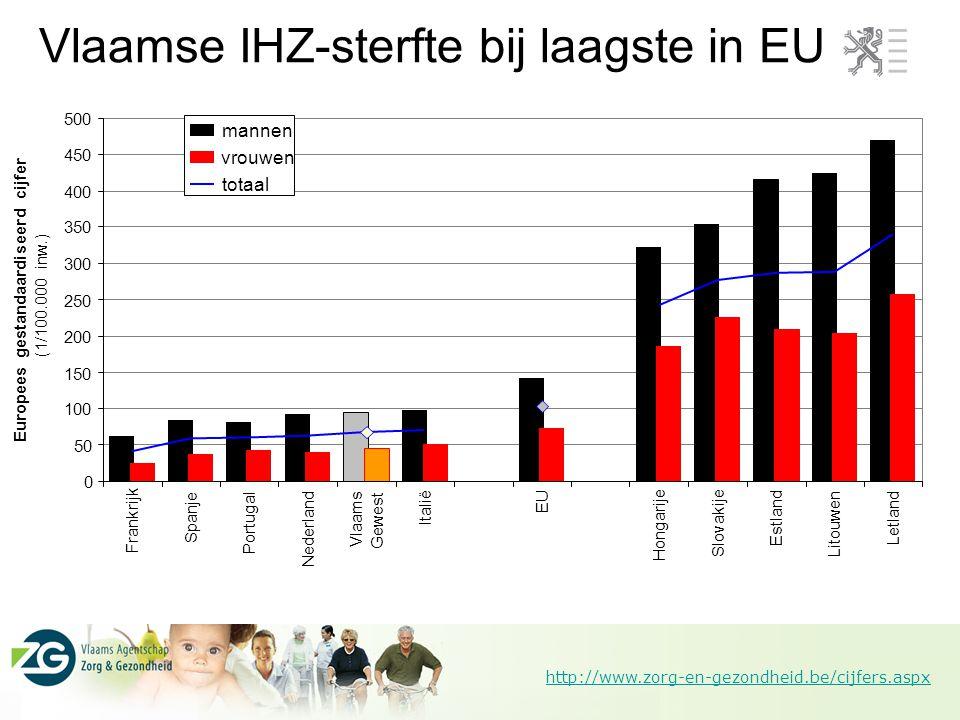 http://www.zorg-en-gezondheid.be/cijfers.aspx Vlaamse IHZ-sterfte bij laagste in EU