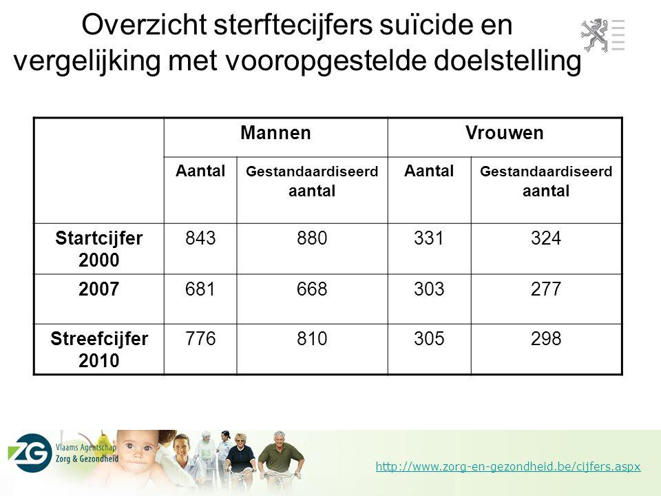 http://www.zorg-en-gezondheid.be/cijfers.aspx Overzicht sterftecijfers suïcide en vergelijking met vooropgestelde doelstelling MannenVrouwen Aantal Ge