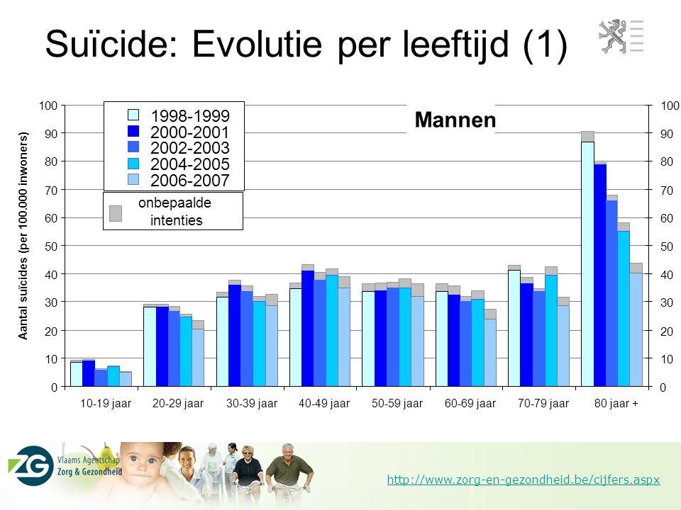 http://www.zorg-en-gezondheid.be/cijfers.aspx Suïcide: Evolutie per leeftijd (1)