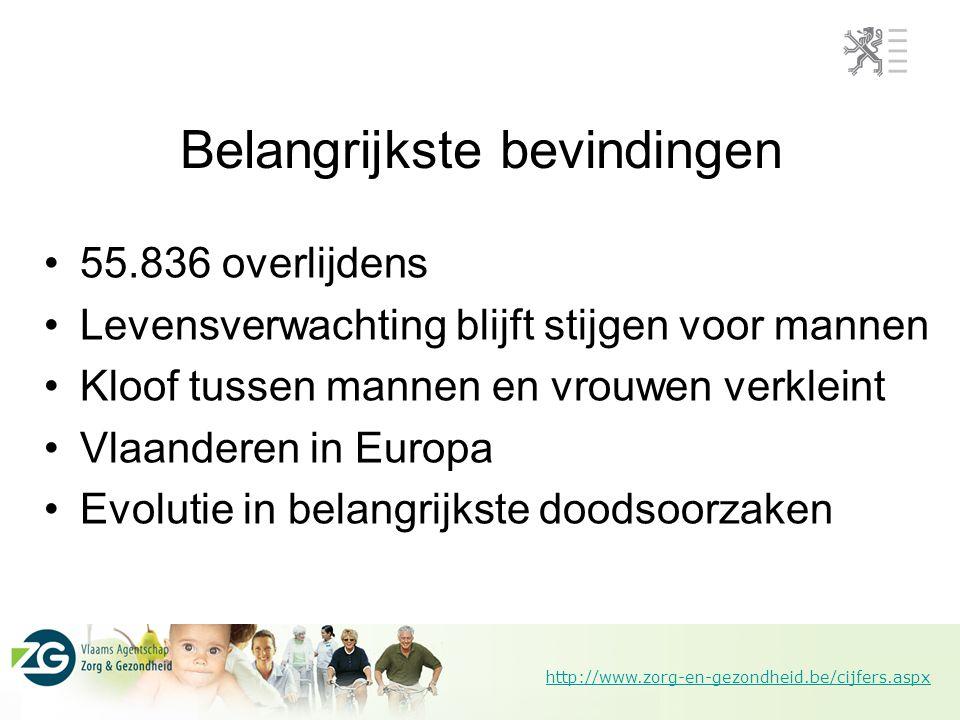 http://www.zorg-en-gezondheid.be/cijfers.aspx Belangrijkste bevindingen 55.836 overlijdens Levensverwachting blijft stijgen voor mannen Kloof tussen m