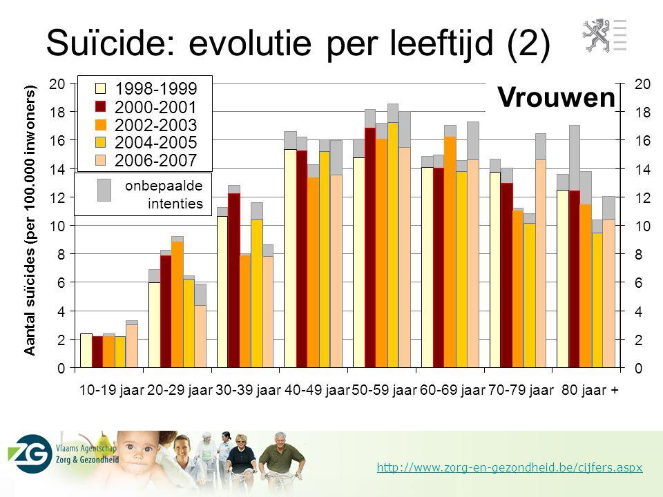 http://www.zorg-en-gezondheid.be/cijfers.aspx Suïcide: evolutie per leeftijd (2)
