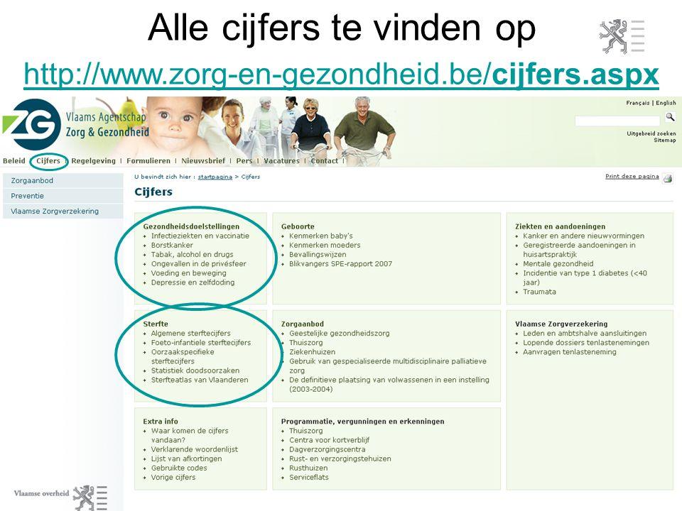 http://www.zorg-en-gezondheid.be/cijfers.aspx http://www.zorg-en-gezondheid.be/cijfers.aspx Alle cijfers te vinden op