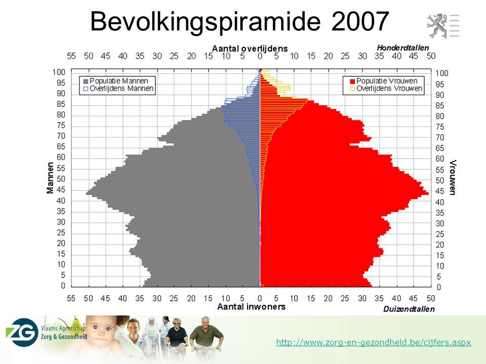 http://www.zorg-en-gezondheid.be/cijfers.aspx Bevolkingspiramide 2007