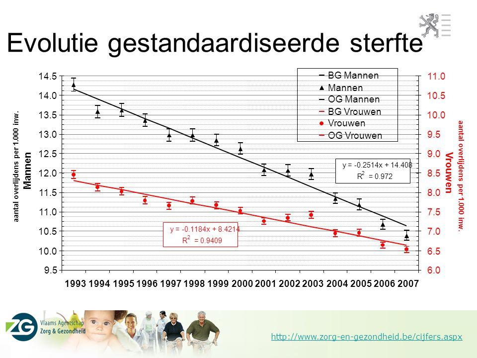 http://www.zorg-en-gezondheid.be/cijfers.aspx Evolutie gestandaardiseerde sterfte