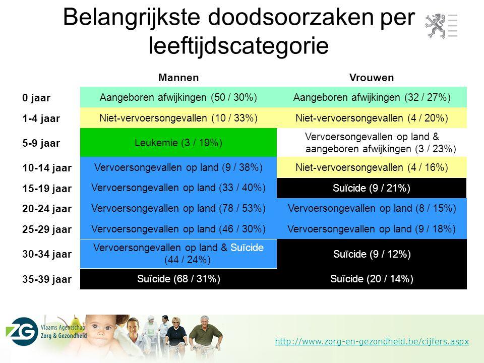 http://www.zorg-en-gezondheid.be/cijfers.aspx Belangrijkste doodsoorzaken per leeftijdscategorie (vervolg) Borstkanker (43 / 17%)Suïcide (82 / 21%) 40-44 jaar Hartinsufficiëntie (1.828 / 16%) Ischemische hartziekten (730 / 12%) 85+ jaar Cerebrovasculaire aandoeningen (611 / 11%) Ischemische hartziekten (644 / 12%) 80-84 jaar Ischemische hartziekten (401 / 11%) Longkanker (590 / 12%) 75-79 jaar Ischemische hartziekten (207 / 10%) Longkanker (557 / 16%) 70-74 jaar Borstkanker (149 / 12%)Longkanker (403 / 17%) 65-69 jaar Borstkanker (142 / 14%)Longkanker (326 / 18%) 60-64 jaar Borstkanker (108 / 14%)Longkanker (228 / 17%) 55-59 jaar Borstkanker (106 / 18%)Longkanker (149 / 16%) 50-54 jaar Borstkanker (61 / 16%)Suïcide (84 / 15%) 45-49 jaar VrouwenMannen