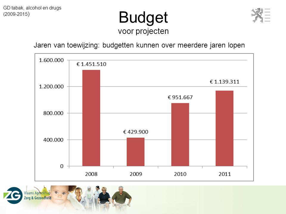 Budget voor projecten GD tabak, alcohol en drugs (2009-2015 ) Jaren van toewijzing: budgetten kunnen over meerdere jaren lopen