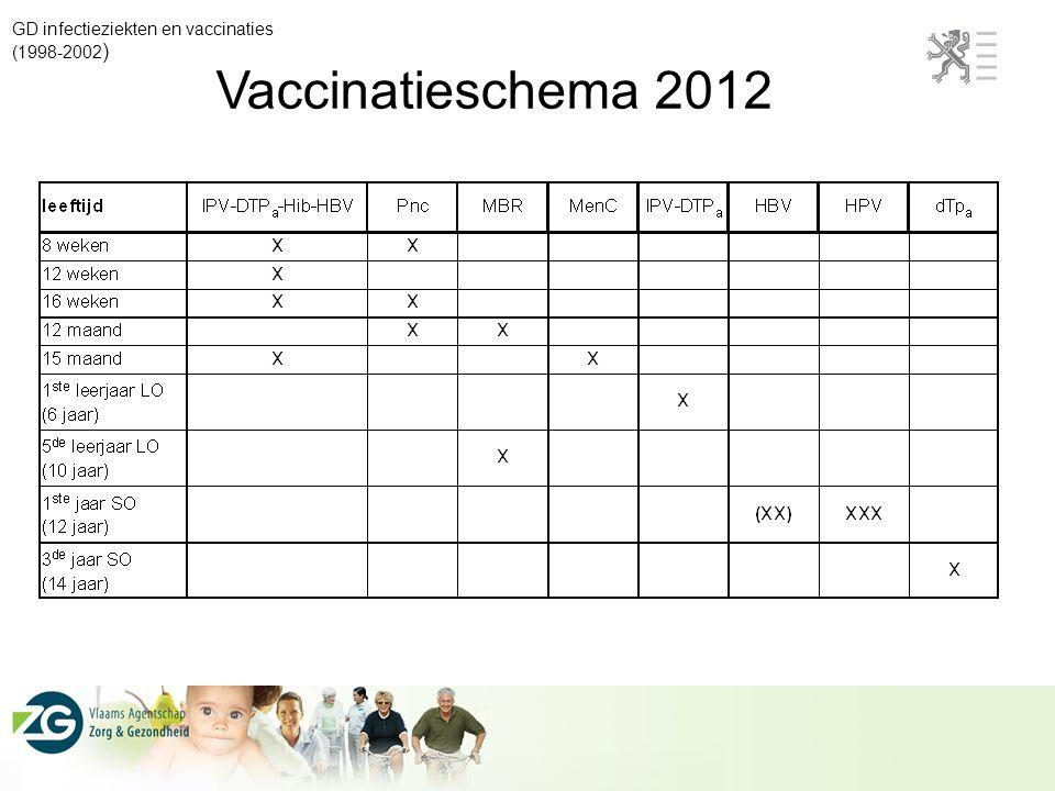 GD infectieziekten en vaccinaties (1998-2002 ) Vaccinatieschema 2012