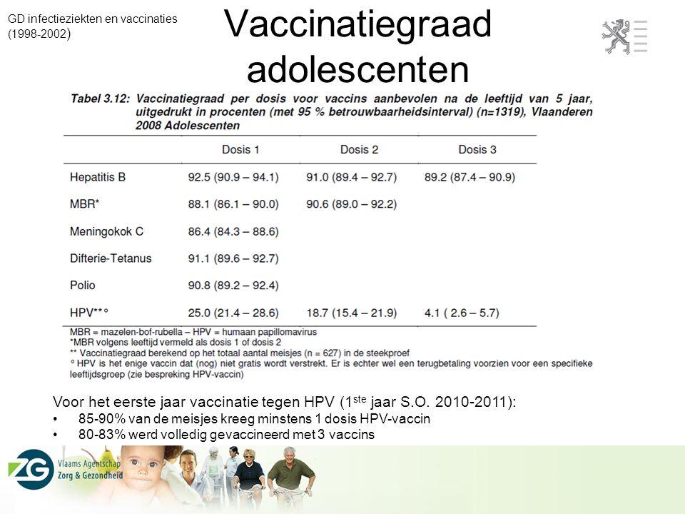 Vaccinatiegraad adolescenten GD infectieziekten en vaccinaties (1998-2002 ) Voor het eerste jaar vaccinatie tegen HPV (1 ste jaar S.O. 2010-2011): 85-