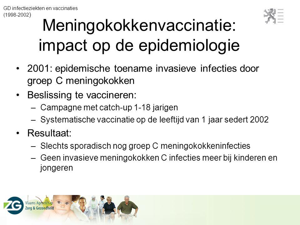 Meningokokkenvaccinatie: impact op de epidemiologie 2001: epidemische toename invasieve infecties door groep C meningokokken Beslissing te vaccineren: