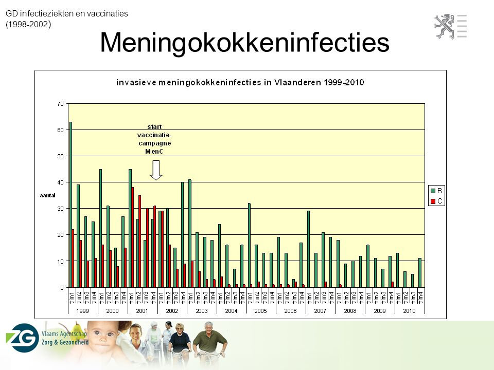 Meningokokkeninfecties GD infectieziekten en vaccinaties (1998-2002 )