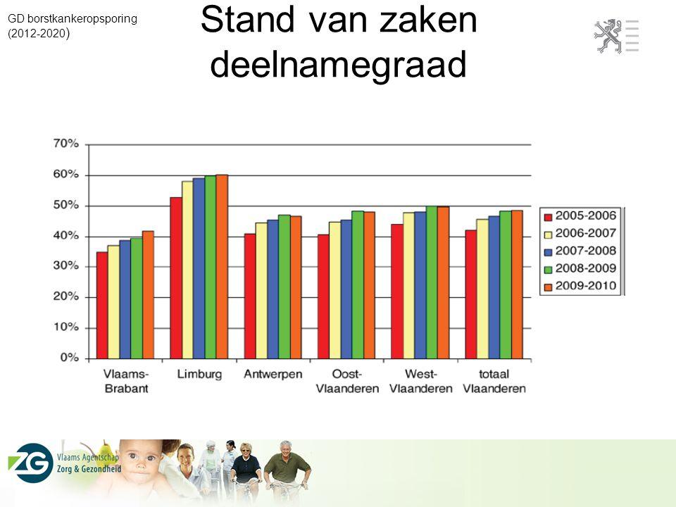 Stand van zaken deelnamegraad GD borstkankeropsporing (2012-2020 )