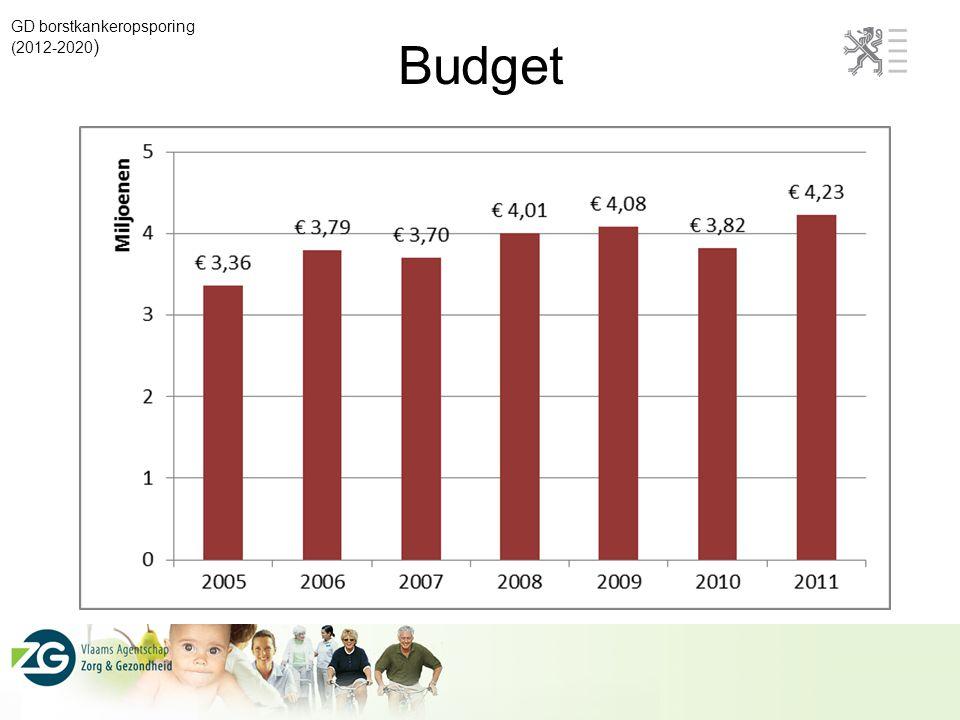 Budget GD borstkankeropsporing (2012-2020 )