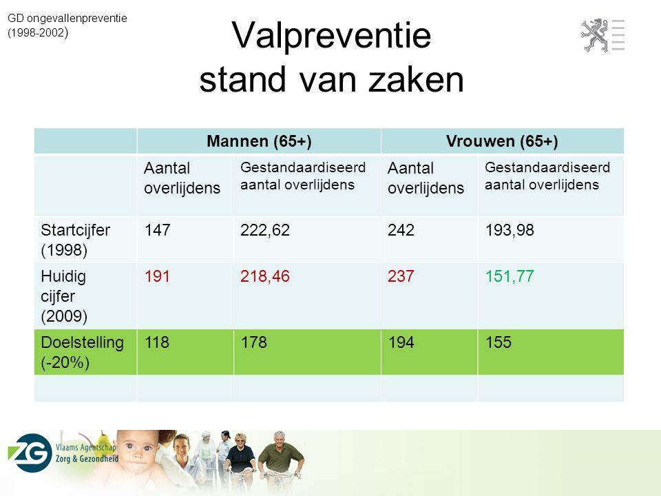 Valpreventie stand van zaken GD ongevallenpreventie (1998-2002 ) Mannen (65+)Vrouwen (65+) Aantal overlijdens Gestandaardiseerd aantal overlijdens Aan