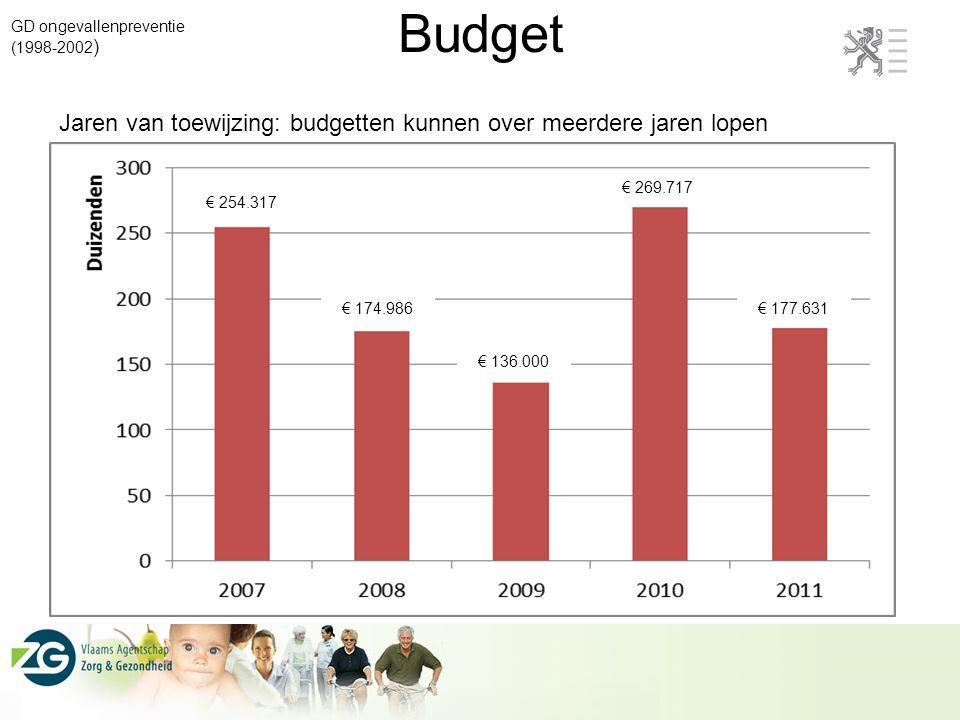 Budget GD ongevallenpreventie (1998-2002 ) € 254.317 € 174.986 € 136.000 € 269.717 € 177.631 Jaren van toewijzing: budgetten kunnen over meerdere jare
