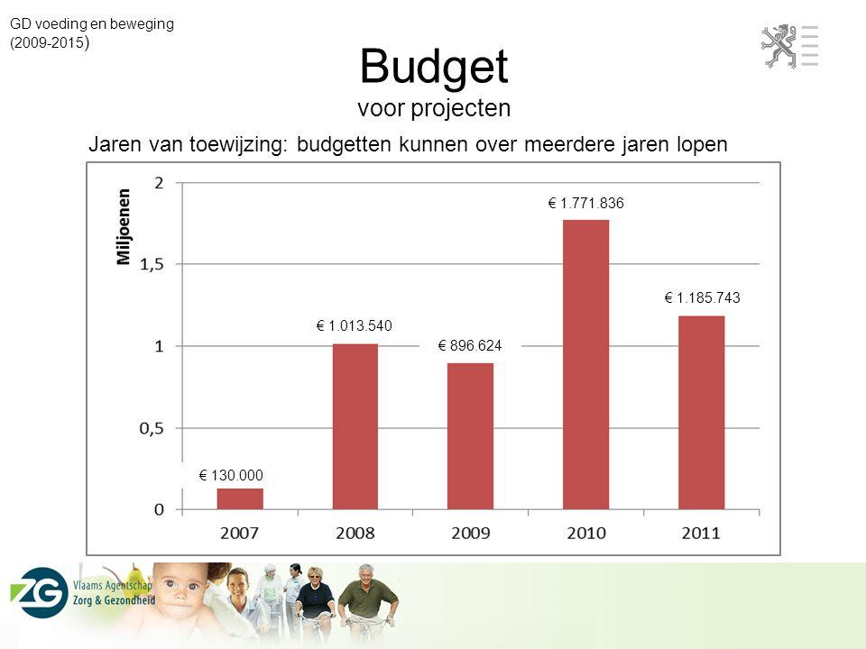 Budget voor projecten GD voeding en beweging (2009-2015 ) € 130.000 € 1.013.540 € 896.624 € 1.771.836 € 1.185.743 Jaren van toewijzing: budgetten kunn