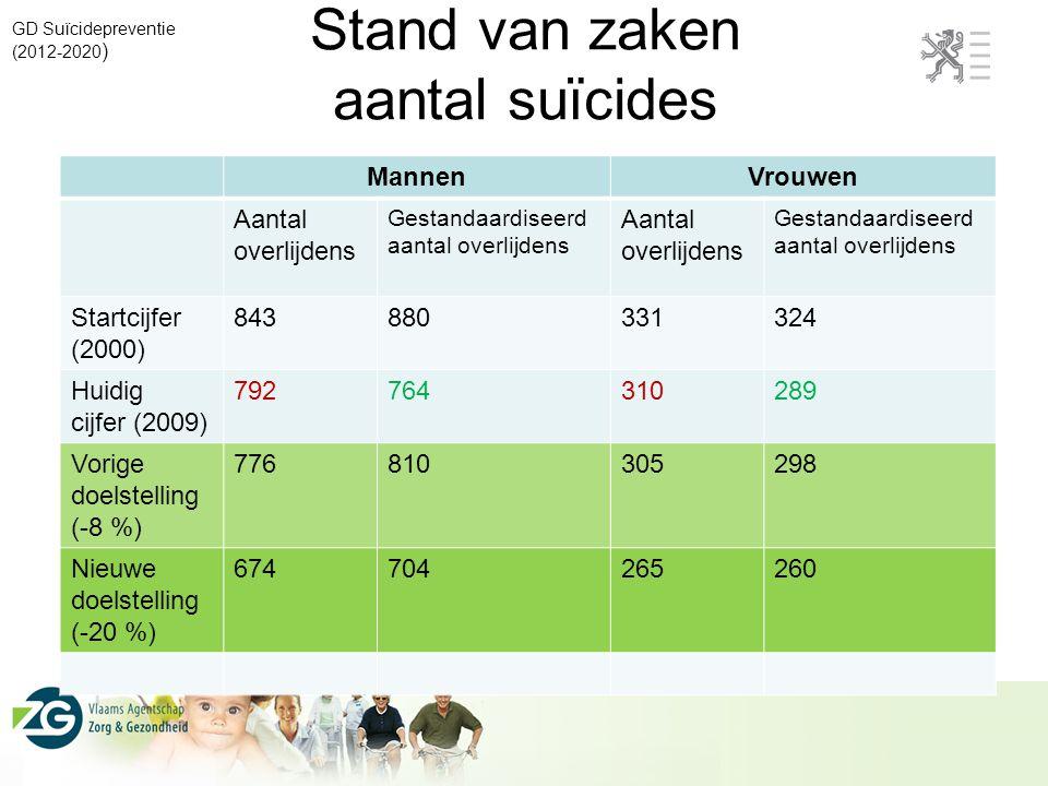 Stand van zaken aantal suïcides GD Suïcidepreventie (2012-2020 ) MannenVrouwen Aantal overlijdens Gestandaardiseerd aantal overlijdens Aantal overlijd